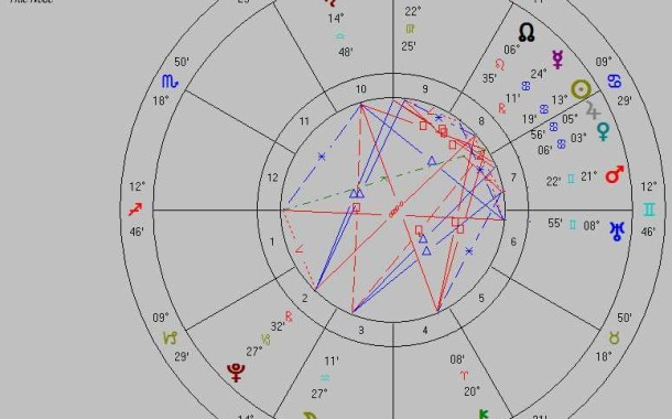 Astrology Predicts the 2016 Primary