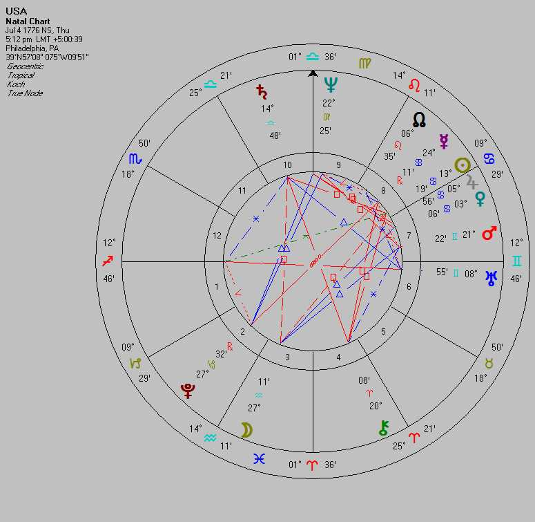 US Natal Chart - Astrology Predicts 2016 Primary