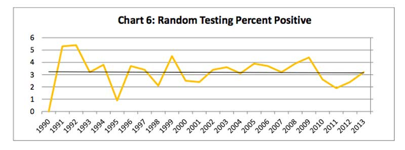 Random-Testing-Chart from ME DOL 2013 Report