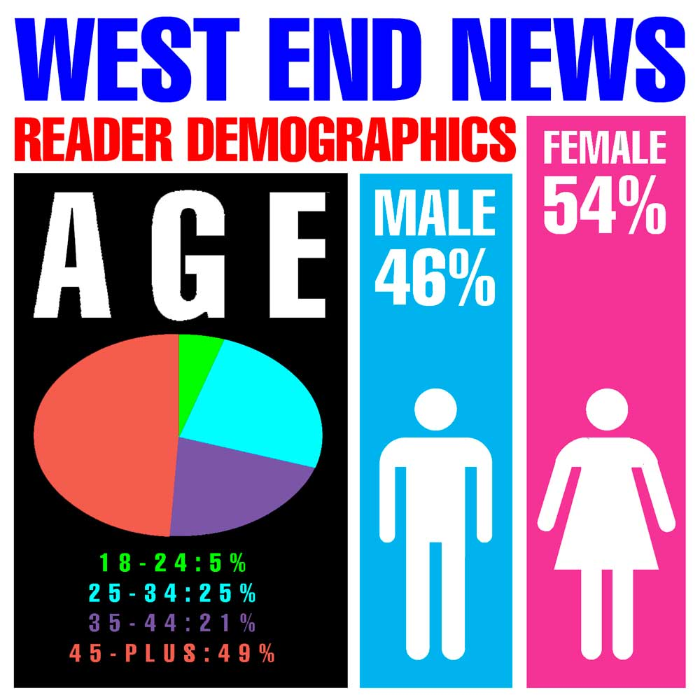 WEN Reader Survey - Demographics graph