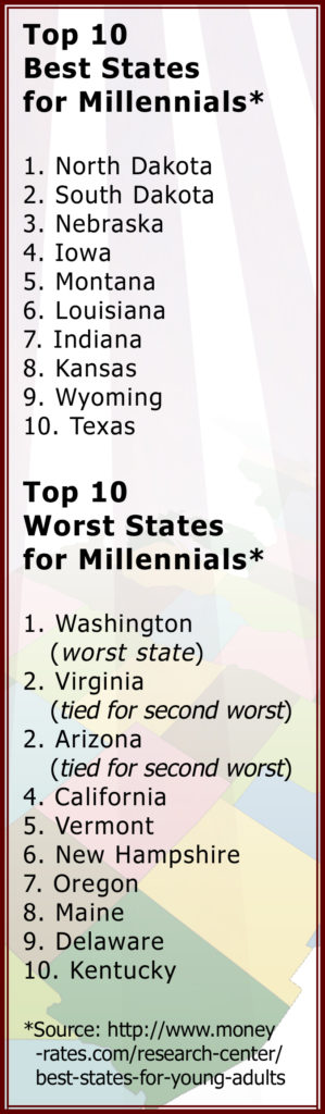 West End News - Best and Worst States for Millennials