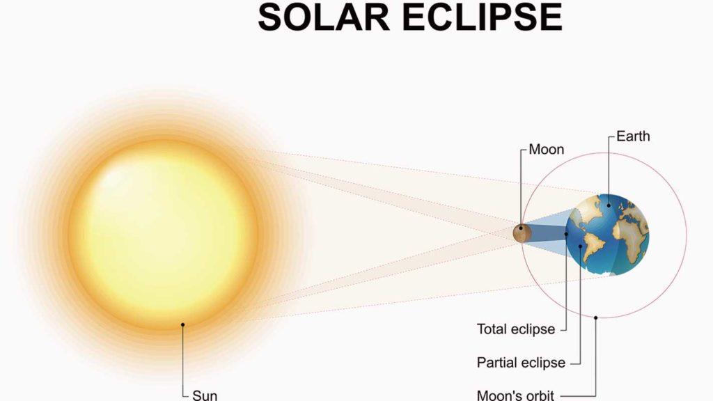 West End News - Solar Eclipse - Diagram
