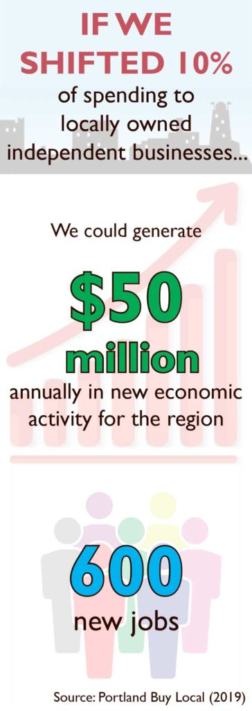 West End News - Summer Reading Local Business - Buy Local spending multiplier effect graphic